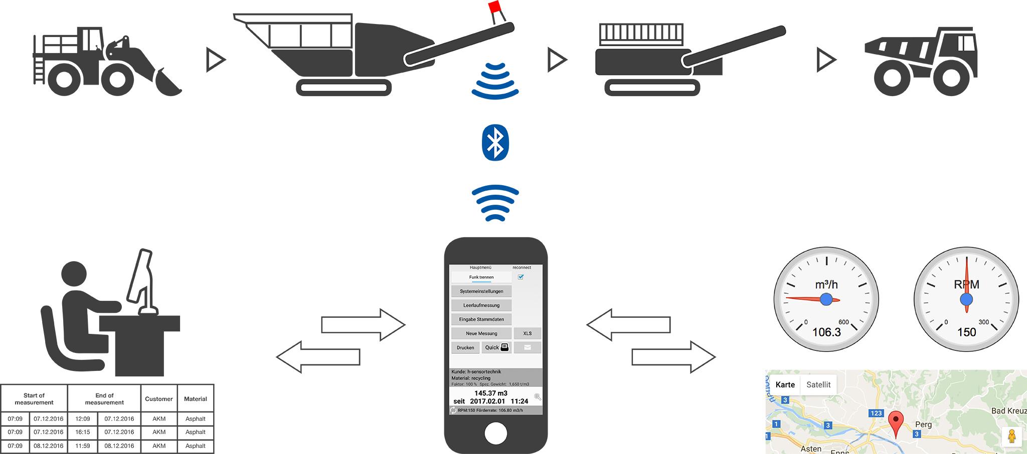 H-Sensortechnik